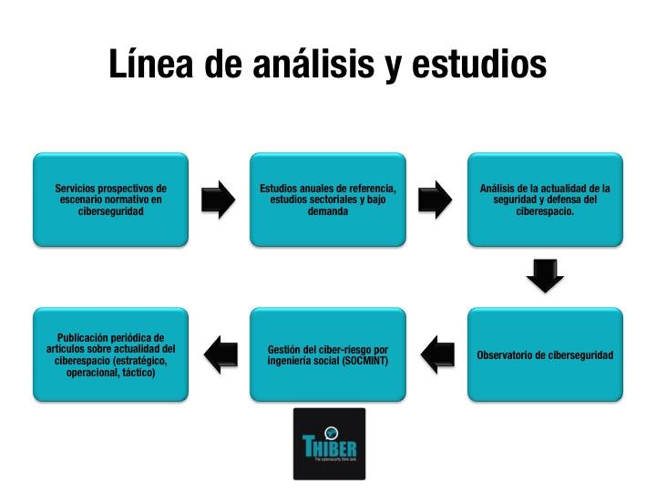 Línea de Análisis y Estudios
