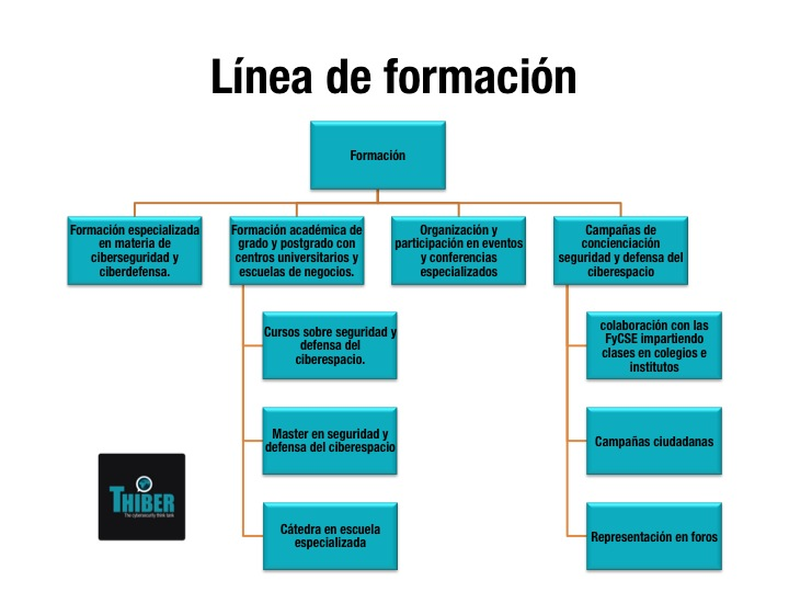 Línea de Formación